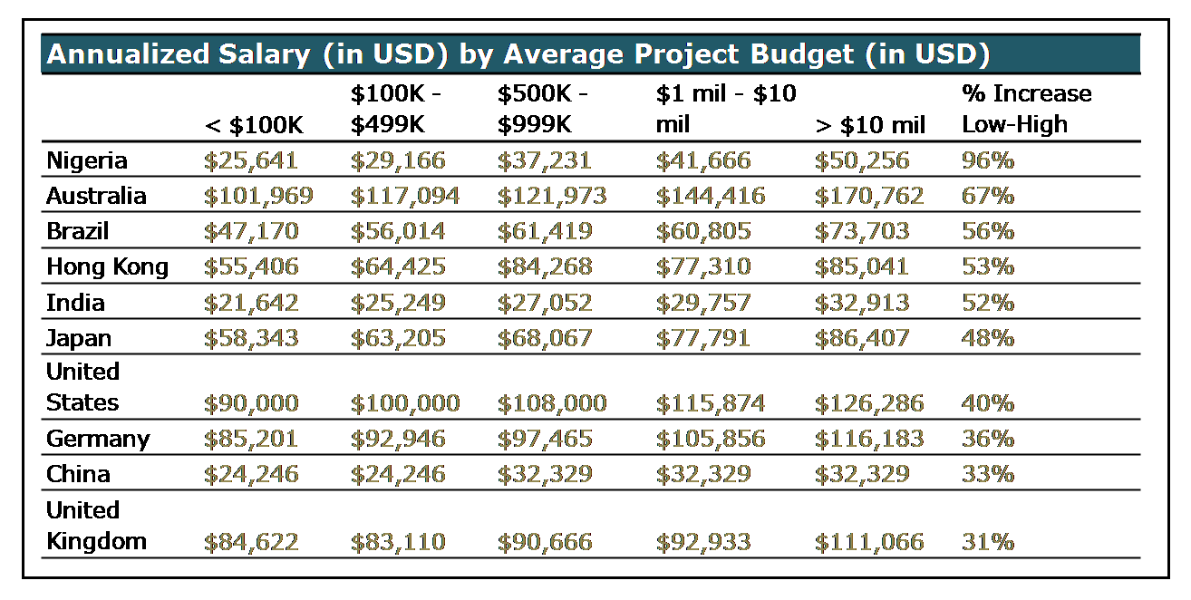 salary comparison for project management professionals in  the detailed report gives the salary information of project management professionals for 33 countries