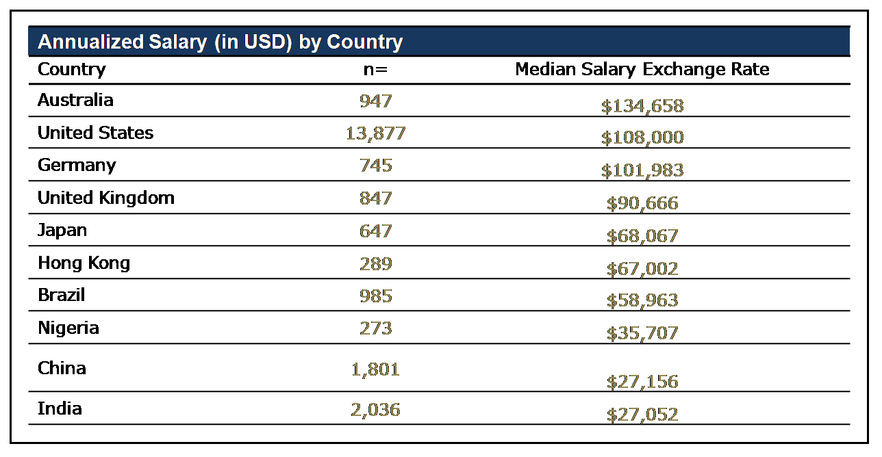 salary comparison for project management professionals in  the country the highest median salary 134 658 usd is whereas and are amongst the countries the lower range of median