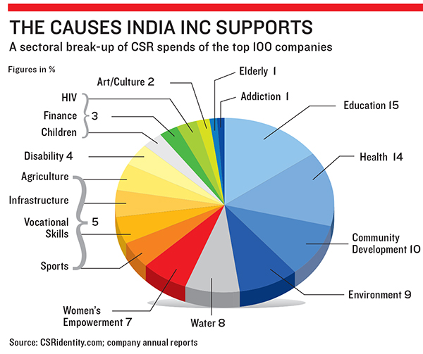 corporate social responsibility in india  u2013 transition from