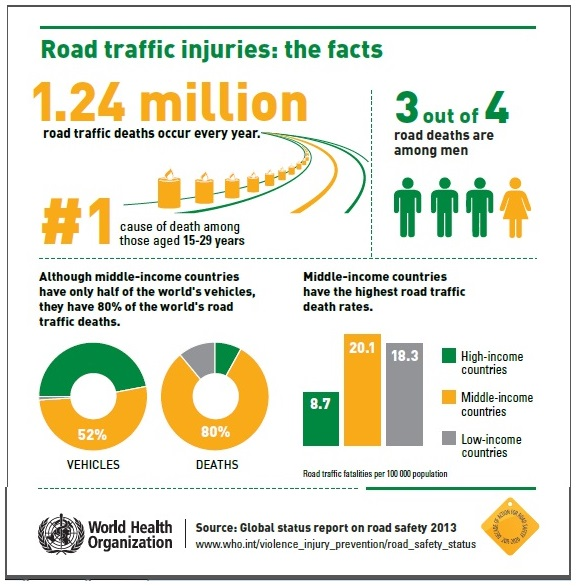 Inbuilt Apathy Towards Road Traffic Accidents In India