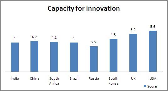Innovation Capacity