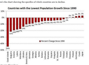 Population growth lowest