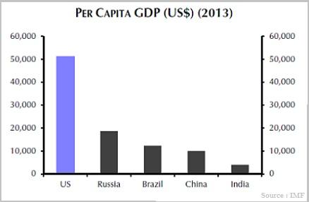 GDP per capita 2013