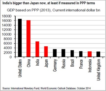 GDP PPP Ranking 2013