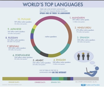World's Top Languages