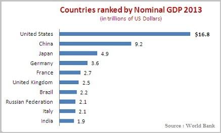 Nominal GDP Ranking 2013