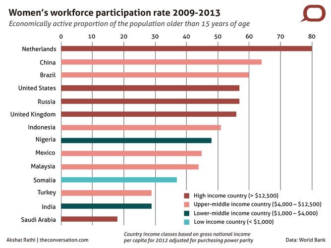 Women workforce participation