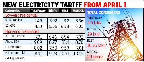 Power Tariff in Mumbai wef 1st April  2014